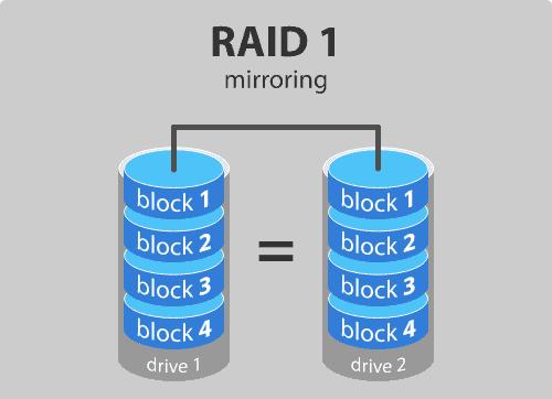 Raid Mirroring