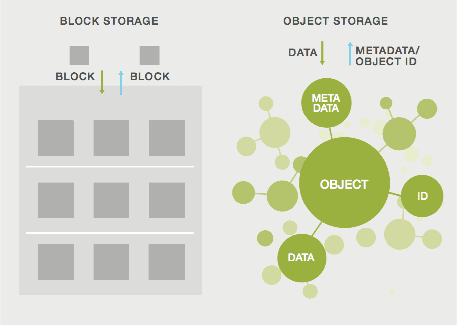 Block e Object Storage
