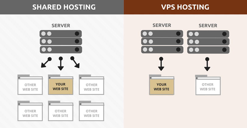 hosting condiviso o vps