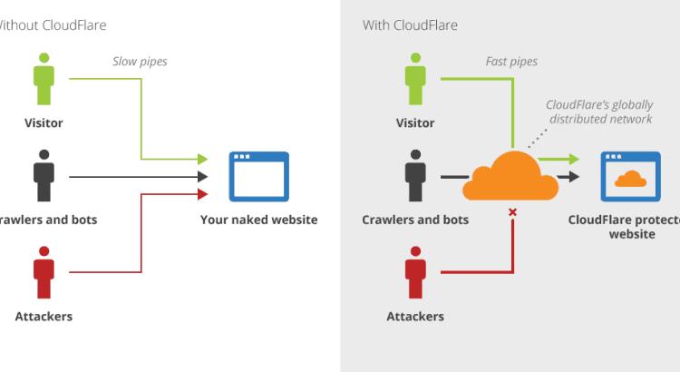 Configurare Cloudflare