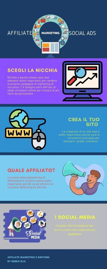 Affiliate Marketing Infografica